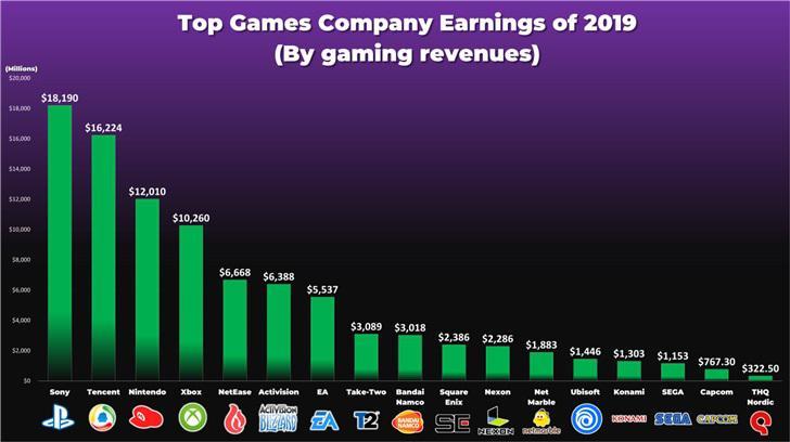 盘点2019年最赚钱的游戏公司 第一名竟然不是腾讯公司